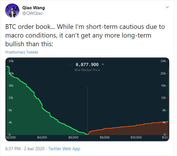 Ogromne zainteresowanie bitcoinem